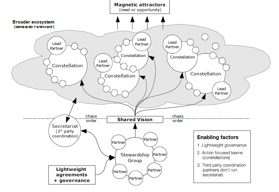 [Diagram] The Constellation Model Framework