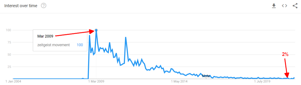 TZM Google Trends - Until July 2021
